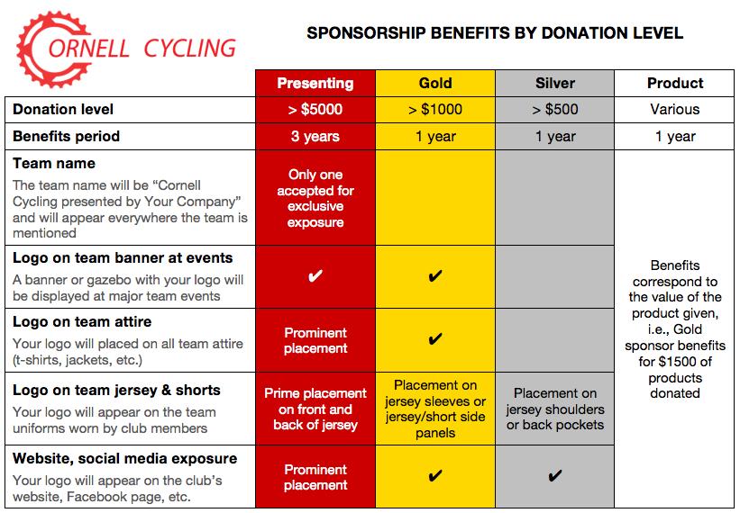 Sponsors Cornell Cycling Club