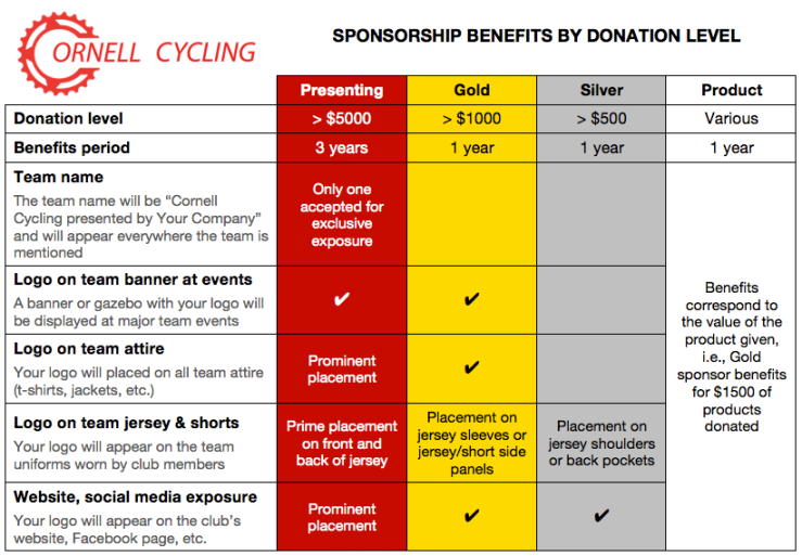 Cornell Cycling 2012-2013 Sponsorship Levels